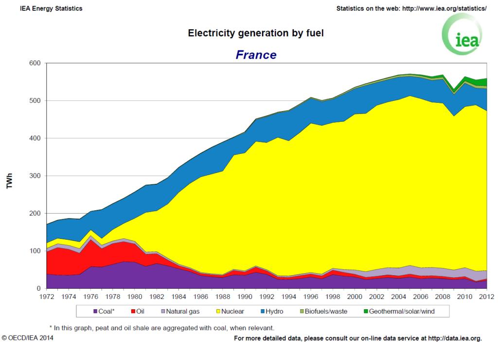 france-electricity-1024x717